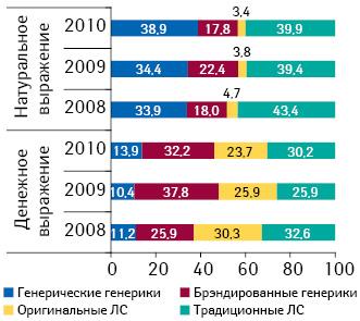 Удельный вес брэндированных генериков, генерических генериков, оригинальных итрадиционных ЛС вобщем объеме госпитальных закупок ЛС вденежном инатуральном выражении вI кв. 2008–2010 гг.