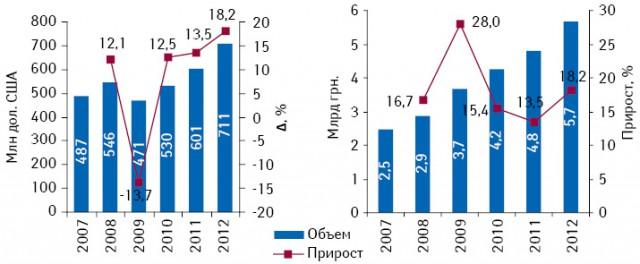 Прогноз развития госпитального рынка ЛС вденежном выражении в2010–2012 гг., суказанием данных за 2007–2009 гг.