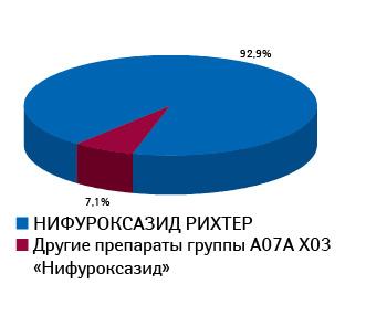 Удельный вес НИФУРОКСАЗИДА РИХТЕР вобщем объеме аптечных продаж вденежном выражении вконкурентной группе препаратов A07A X03 «Нифуроксазид»