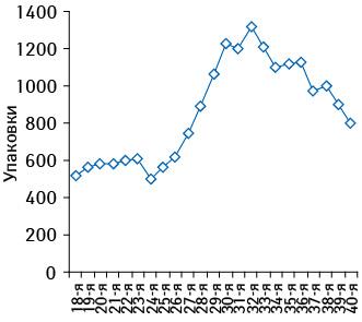 Динамика объема аптечных продаж НИФУРОКСАЗИДА РИХТЕР внатуральном выражении впериод сезонного повышения реализации — с18-й по40-ю недели 2009 г.