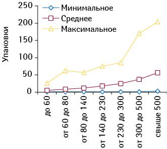 Минимальное, среднее имаксимальное количество реализованных упаковок НИФУРОКСАЗИДА РИХТЕР вразличных группах ТТ сучетом их финансовой характеристики вавгусте 2009 г.