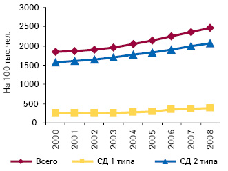 Распространенность СД вУкраине на100 тыс. жителей (2000–2008 гг.)*