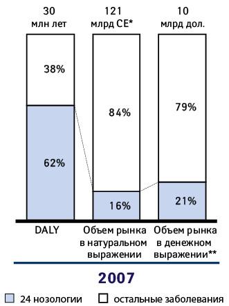Объем рынка VS бремя болезни вРФ