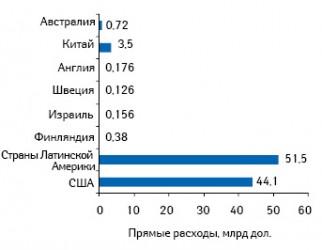 Прямые затраты налечение СД вразных странах*