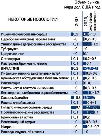 Прирост рынка вслучае следования России европейским стандартам