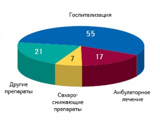Структура прямых затрат налечение СД, %*