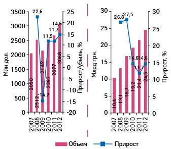 Прогноз развития розничного рынка ЛС вденежном выражении в2010–2012 гг. суказанием данных за 2007–2009 гг.