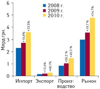 Объем фармацевтического рынка вценах производителя поитогам I кв. 2008–2010 гг. суказанием его составляющих итемпов прироста посравнению саналогичным периодом предыдущего года