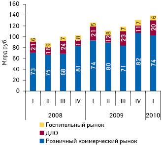 Динамика объема аптечных, госпитальных закупок иотпуска ЛС поДЛО вденежном выражении поитогам I кв. 2008 — I кв. 2010 г. суказанием их долевого распределения