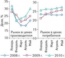 Удельный вес продукции отечественного производства вобщем объеме фармацевтического рынка вценах производителя ипотребителя вянваре–мае 2008–2010 гг.
