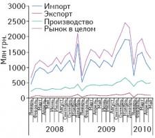Объем фармацевтического рынка вценах производителя вразрезе его составляющих вянваре 2008 — мае 2010 г.