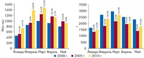 Объем импорта ГЛС вУкраину вденежном инатуральном выражении вянваре–мае 2008–2010 гг. суказанием темпов прироста/убыли посравнению саналогичным периодом предыдущего года