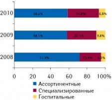 Вклад различных типов дистрибьюторов вобщий объем импорта ГЛС вУкраину вденежном выражении вянваре–мае 2008–2010 гг.