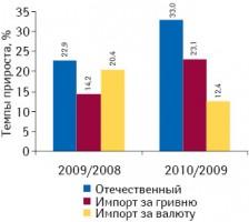 Темпы прироста объема аптечных продаж ЛС вразрезе его составляющих попроисхождению поитогам января–мая 2009–2010 гг. посравнению саналогичным периодом предыдущего года
