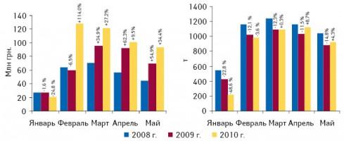 Объем украинского экспорта ГЛС вденежном инатуральном выражении вянваре–мае 2008–2010 гг. суказанием темпов прироста/убыли посравнению саналогичным периодом предыдущего года