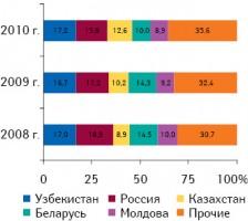 Географическая структура экспорта ГЛС из Украины вденежном выражении вянваре–мае 2008–2010 гг.