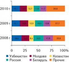 Географическая структура экспорта ГЛС из Украины внатуральном выражении вянваре–мае 2008–2010 гг.