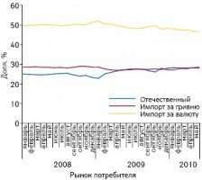 Долевое распределение аптечных продаж ЛС отечественного производства, импортируемых за гривню иза валюту нарынке потребителя вденежном выражении вянваре 2008 — мае 2010 г.