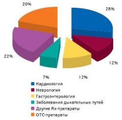 Доля различных препаратов впортфеле компании «Польфарма» напольском фармрынке поитогам 2009?г.