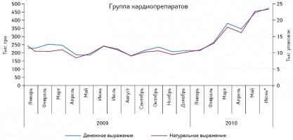Динамика объема аптечных продаж группы кардиопрепаратов компании «Польфарма» вянваре 2008 – июне 2010?г.