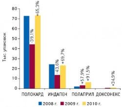 Объем аптечных продаж представителей кардиогруппы препаратов компании «Польфарма» внатуральном выражении поитогам I полугодия 2008 –2010 гг. суказанием темпов прироста/убыли относительно аналогичных периодов предыдущих лет