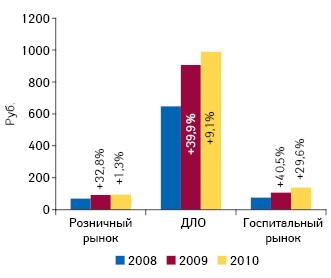 Темпы прироста средневзвешенной стоимости 1 упаковки ЛС нарозничном игоспитальном рынке, а также всегменте ДЛО поитогам I кв. 2008–2010 гг. посравнению саналогичным периодом предыдущего года