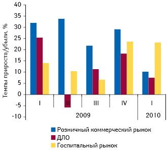 Темпы прироста/убыли розничного игоспитального рынка ЛС, а также ДЛО вденежном выражении вI кв. 2009 – I кв. 2010 г. посравнению саналогичным периодом предыдущего года