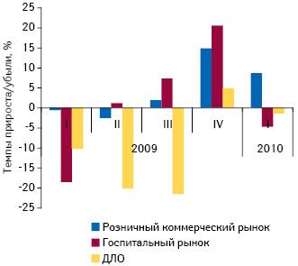 Темпы прироста/убыли розничного игоспитального рынка ЛС, а также ДЛО внатуральном выражении вI кв. 2009 – I кв. 2010 г. посравнению саналогичным периодом предыдущего года