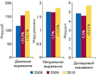 Объем аптечных закупок ЛС впересчете нарозничные цены вденежном инатуральном выражении, а также долларовом эквиваленте поитогам января—мая 2008–2010 гг. суказанием темпов прироста посравнению саналогичным периодом предыдущего года