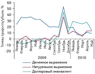 Темпы прироста/убыли объема аптечных закупок ЛС впересчете нарозничные цены вденежном инатуральном выражении, а также долларовом эквиваленте вянваре 2009 — мае 2010 г. посравнению саналогичным периодом предыдущего года