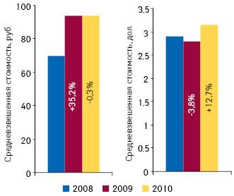 Средневзвешенная стоимость 1 упаковки нарозничном рынке ЛС поитогам января–мая 2008–2010?гг. суказанием темпов прироста/убыли посравнению саналогичным периодом предыдущего года