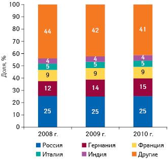 Географическая структура аптечных закупок ЛС вденежном выражении поитогам января–мая 2008–2010 гг.