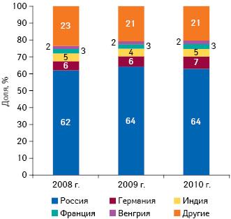 Географическая структура аптечных закупок ЛС внатуральном выражении поитогам января–мая 2008–2010 гг.