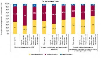 Оценка врачами изменения активности компаний-производителей