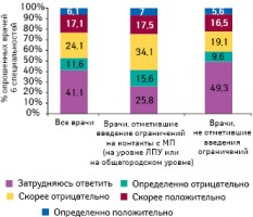 Оценка врачами происходящих регуляторных изменений (вцелом)
