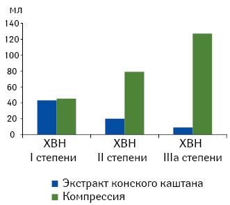 Уменьшение объема нижних конечностей взависимости от степени тяжести ХВН ивида лечения (Ottillinger B., Greeske K., 2001).