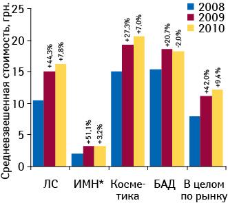 Средневзвешенная стоимость 1?упаковки товаров «аптечной корзины» поитогам I полугодия 2010?г. суказанием темпов прироста/убыли посравнению саналогичным периодом 2008–2009?гг.