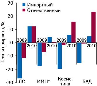 Темпы прироста/убыли объема аптечных продаж товаров «аптечной корзины» внатуральном выражении поитогам I полугодия 2009–2010?гг. посравнению саналогичным периодом предыдущего года