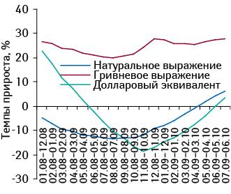 Темпы прироста/убыли объема аптечных продаж ЛС вденежном инатуральном выражении, а также вдолларовом эквиваленте попоказателю МАТ (январь 2008 — июнь 2010?г.) посравнению саналогичным периодом предыдущего года