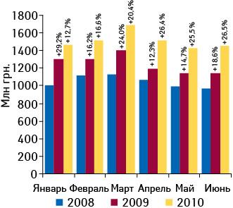 Динамика объема аптечных продаж ЛС вденежном выражении вянваре–июне 2008–2010?гг. суказанием темпов прироста посравнению саналогичным периодом предыдущего года