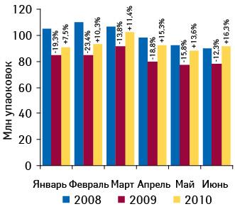 Динамика объема аптечных продаж ЛС внатуральном выражении вянваре–июне 2008–2010?гг. суказанием темпов прироста/убыли посравнению саналогичным периодом предыдущего года