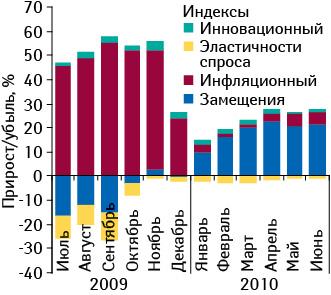 Индикаторы прироста/убыли аптечных продаж ЛС вденежном выражении виюле 2009 — июне 2010?г. посравнению саналогичным периодом предыдущего года