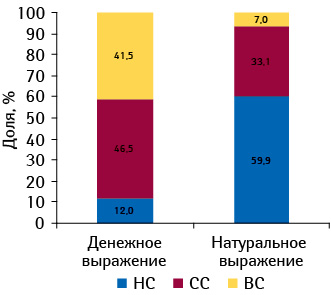 Структура аптечных продаж ЛС вразрезе ценовых ниш вденежном инатуральном выражении поитогам I полугодия 2010?г.