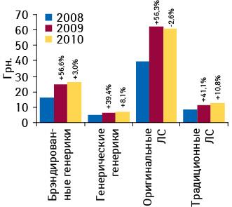 Средневзвешенная стоимость 1?упаковки ЛС вразрезе их рыночного статуса поитогам I полугодия 2008–2010?гг. суказанием темпов прироста/убыли посравнению саналогичным периодом предыдущего года