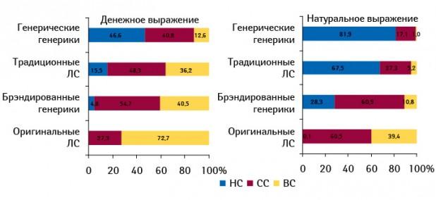 Структура аптечных продаж ЛС различного рыночного статуса вразрезе ценовых ниш вденежном инатуральном выражении поитогам I полугодия 2010?г.