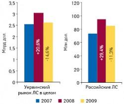 Объем украинского рынка ЛС иобъем продаж препаратов российского производства наукраинском рынке вденежном выражении в2007–2009?гг. суказанием темпов прироста/убыли посравнению спредыдущим годом