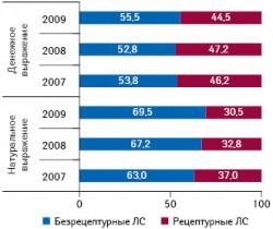Долевое распределение продаж препаратов российского производства вобъеме их реализации наукраинском фармрынке вденежном инатуральном выражении вразрезе рецептурного статуса в2007–2009?гг.