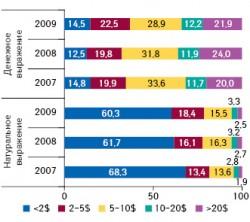 Структура продаж препаратов российского производства наукраинском фармрынке вденежном инатуральном выражении вразрезе ценовых ниш в2007–2009?гг.