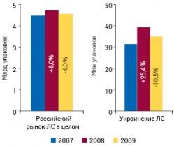 Объем российского рынка ЛС иобъем продаж препаратов украинского производства нароссийском рынке внатуральном выражении в2007–2009?гг. суказанием темпов прироста/убыли посравнению спредыдущим годом