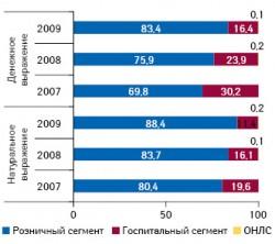 Долевое распределение продаж препаратов украинского производства нароссийском фармрынке вденежном инатуральном выражении поисточнику реализации в2007–2009?гг.